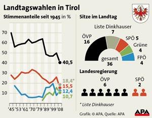 Ergebnis der Tiroler Landtagswahl 2008